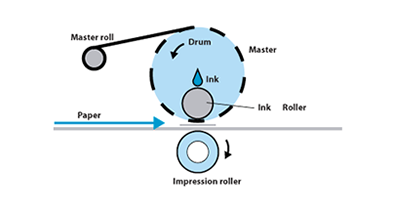 Duplicator Process